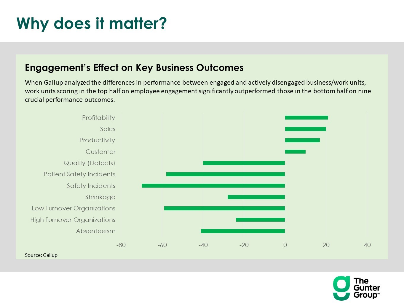Pic 1 Engagements Effect on Key Business Outcomes