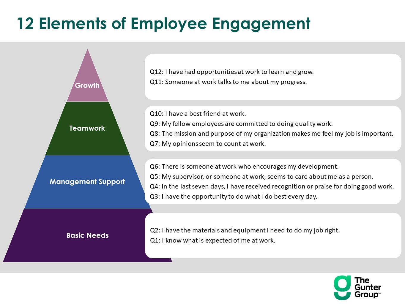 Pic 2 12 Elements of Employee Engagement