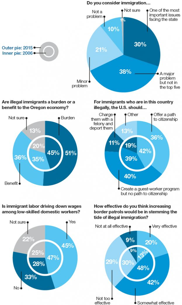 illegal immigration too large a burden Hot topic: illegal immigration considered when it comes to immigration reform, too suppress wages for us workers and burden local governments with.